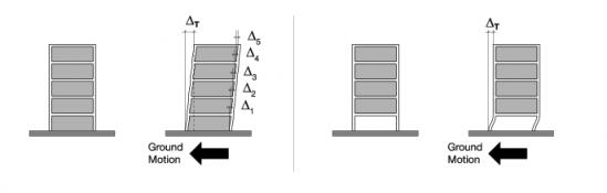 지진 횡력에 의해 보통 건물(왼쪽)은 모든 층이 힘을 나눠서 받지만, 필로티 건물(오른쪽)은 개방된 1층에 집중적으로 힘을 받는다. - L. Teresa Guevara-Perez 제공